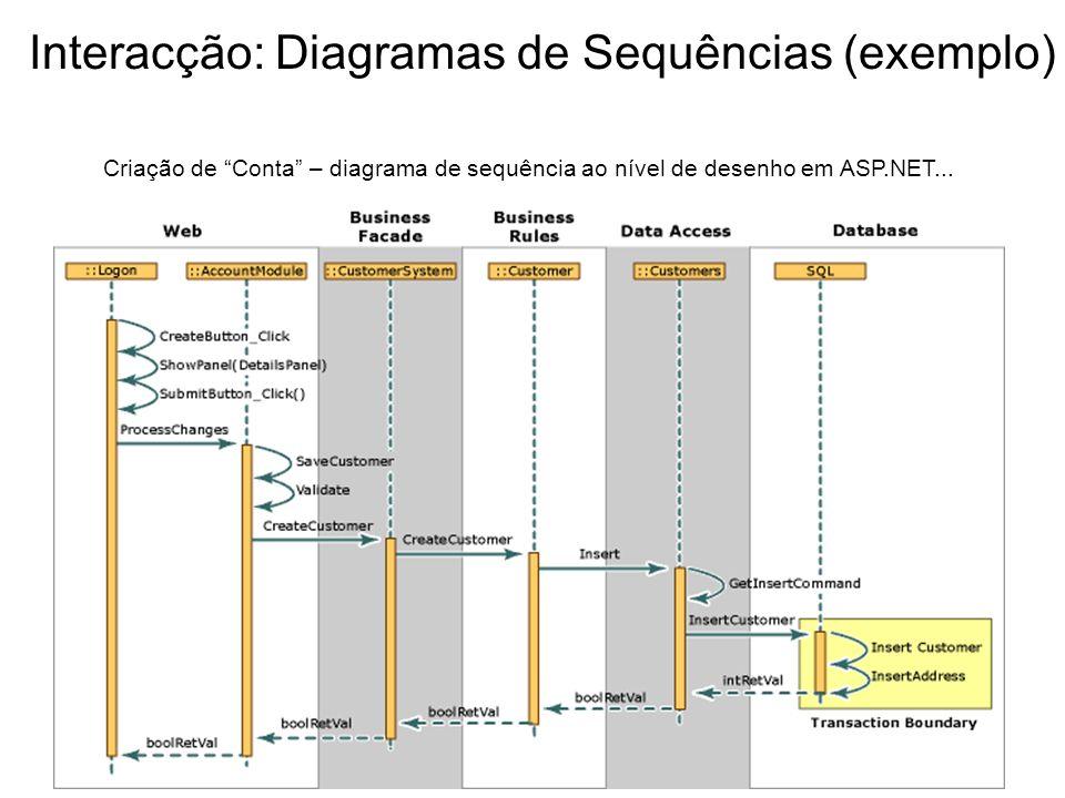 Interacção: Diagramas de Sequências (exemplo) Criação de Conta – diagrama de sequência ao nível de desenho em ASP.NET...
