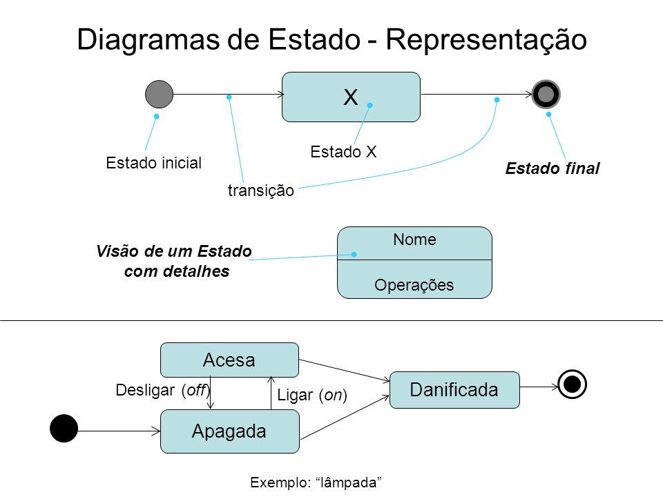 Diagramas de Estado - Representação X Estado inicial Estado final Estado X Nome Operações Visão de um Estado com detalhes transição Exemplo: lâmpada A