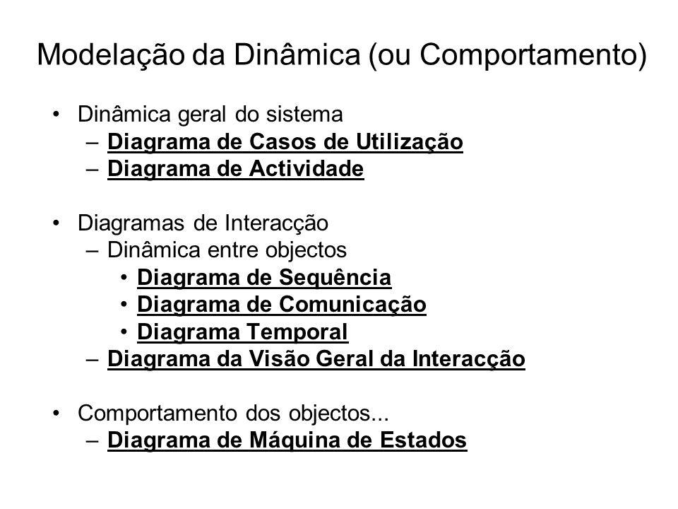 Modelação da Dinâmica (ou Comportamento) Dinâmica geral do sistema –Diagrama de Casos de Utilização –Diagrama de Actividade Diagramas de Interacção –D