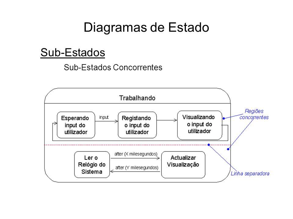 Diagramas de Estado Sub-Estados Sub-Estados Concorrentes