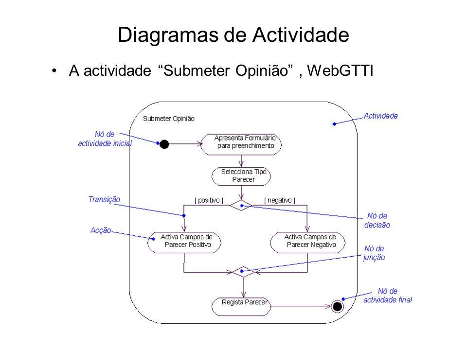 Diagramas de Actividade A actividade Submeter Opinião, WebGTTI