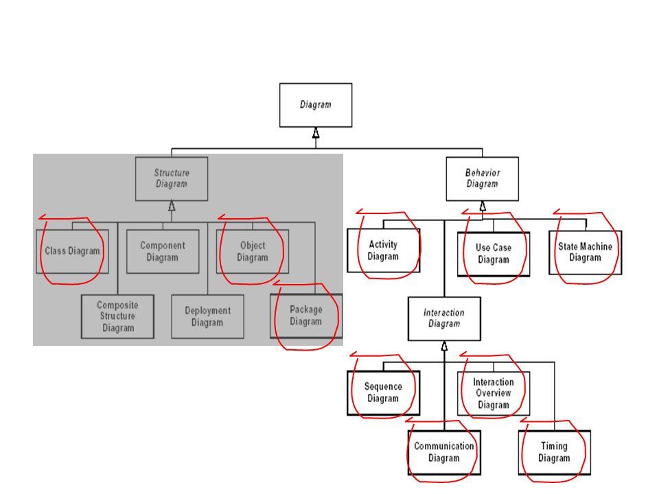 Um diagrama de actividades descreve os processos de negócio de um sistema (modelação da lógica do sistema e fluxos de dados) –Modelação dos aspectos de comportamento funcional (e.g., o algoritmo) de um sistema como um todo, de um subsistema, de uma operação ou de uma classe.