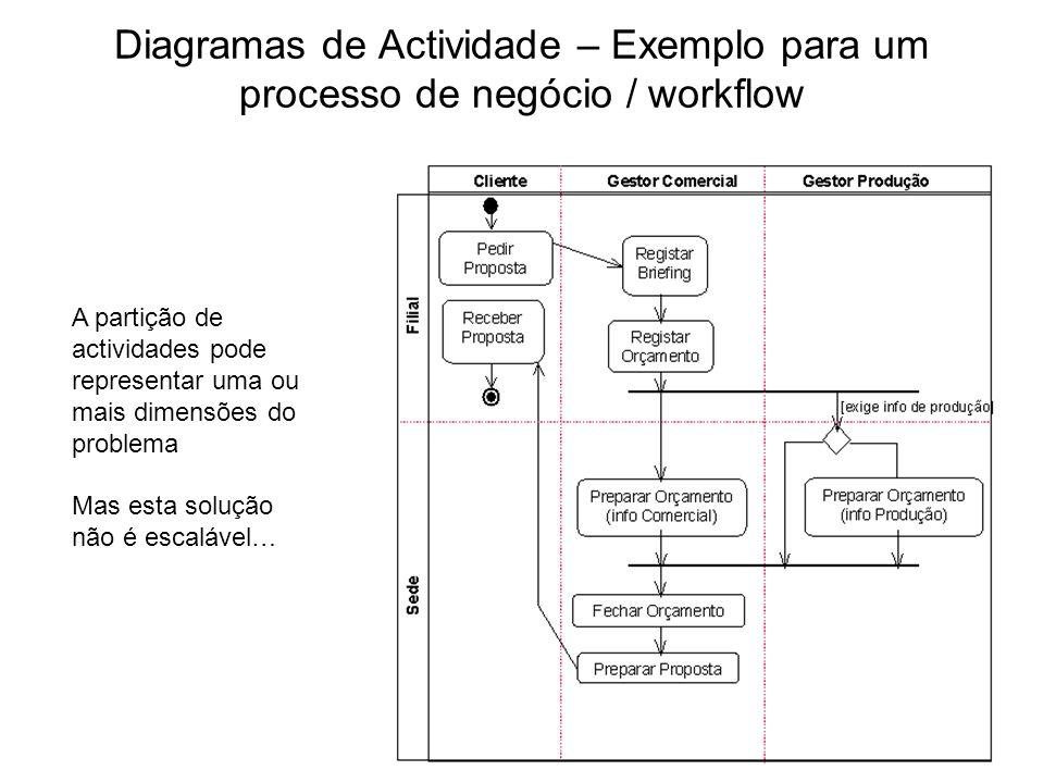 Diagramas de Actividade – Exemplo para um processo de negócio / workflow A partição de actividades pode representar uma ou mais dimensões do problema
