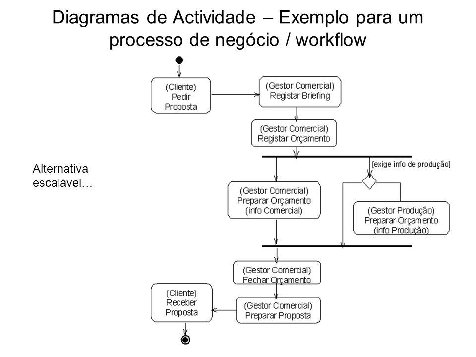 Diagramas de Actividade – Exemplo para um processo de negócio / workflow Alternativa escalável…