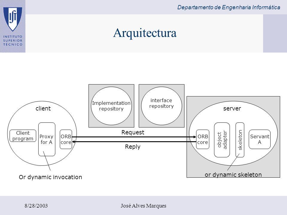 Departamento de Engenharia Informática 8/28/2003José Alves Marques Arquitectura Implementation repository interface repository Client program Proxy fo