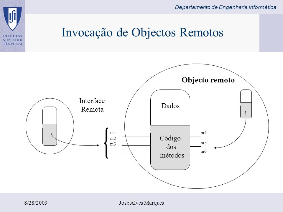 Departamento de Engenharia Informática 8/28/2003José Alves Marques import java.rmi*; import java.util.Vector; public interface Shape extends Remote { int getVersion() throws RemoteException; GraphicalObject getAllState() throws RemoteException; } public interface ShapeList extends Remote { Shape newShape(GraphicalObject g) throws RemoteException; Vector allShapes() throws RemoteException; int getVersion() throws RemoteException; } Remote interfaces de Shape e ShapeList