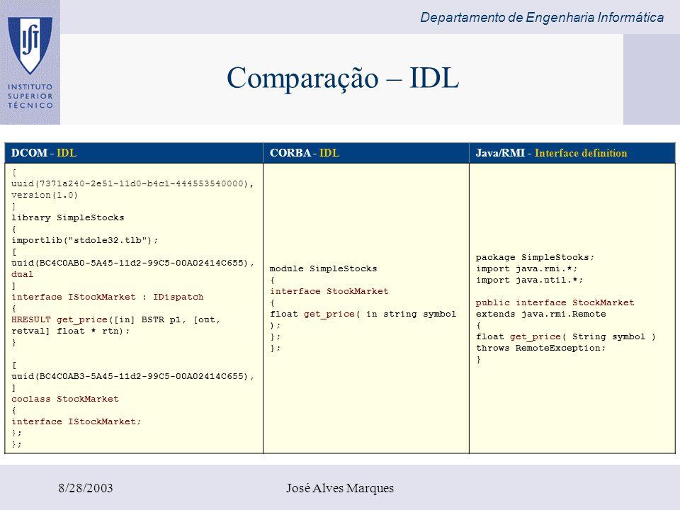 Departamento de Engenharia Informática 8/28/2003José Alves Marques Comparação – IDL DCOM - IDLCORBA - IDLJava/RMI - Interface definition [ uuid(7371a2