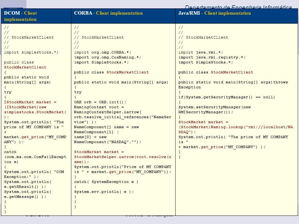 Departamento de Engenharia Informática 8/28/2003José Alves Marques DCOM - Client implementation CORBA - Client implementationJava/RMI - Client impleme