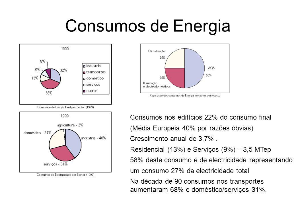 Consumos de Energia Consumos nos edifícios 22% do consumo final (Média Europeia 40% por razões óbvias) Crescimento anual de 3,7%. Residencial (13%) e
