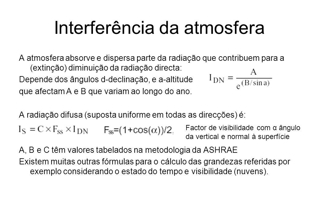 Interferência da atmosfera A atmosfera absorve e dispersa parte da radiação que contribuem para a (extinção) diminuição da radiação directa: Depende d