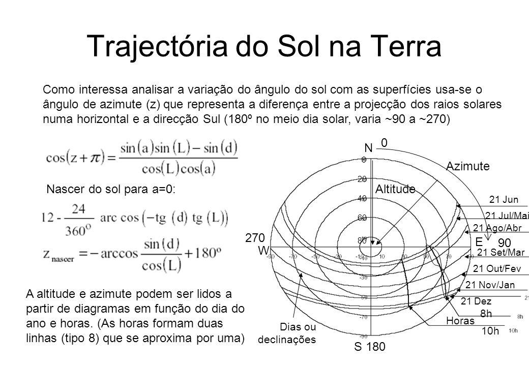 Trajectória do Sol na Terra Como interessa analisar a variação do ângulo do sol com as superfícies usa-se o ângulo de azimute (z) que representa a dif