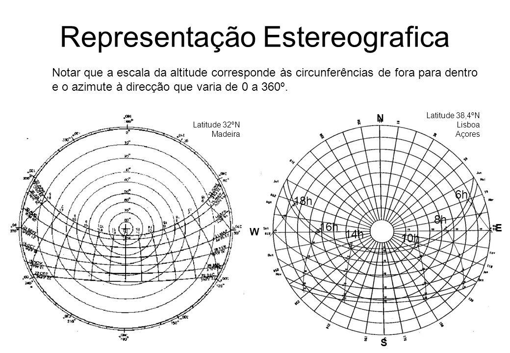 Representação Estereografica Latitude 32ºN Madeira N W E S Latitude 38,4ºN Lisboa Açores 6h 8h 10h 14h 16h 18h Notar que a escala da altitude correspo