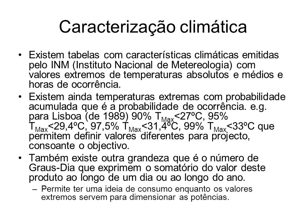 Caracterização climática Existem tabelas com características climáticas emitidas pelo INM (Instituto Nacional de Metereologia) com valores extremos de