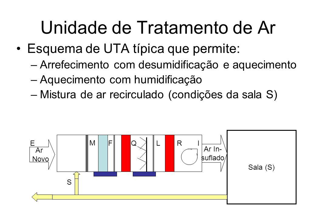 Unidade de Tratamento de Ar Esquema de UTA típica que permite: –Arrefecimento com desumidificação e aquecimento –Aquecimento com humidificação –Mistur