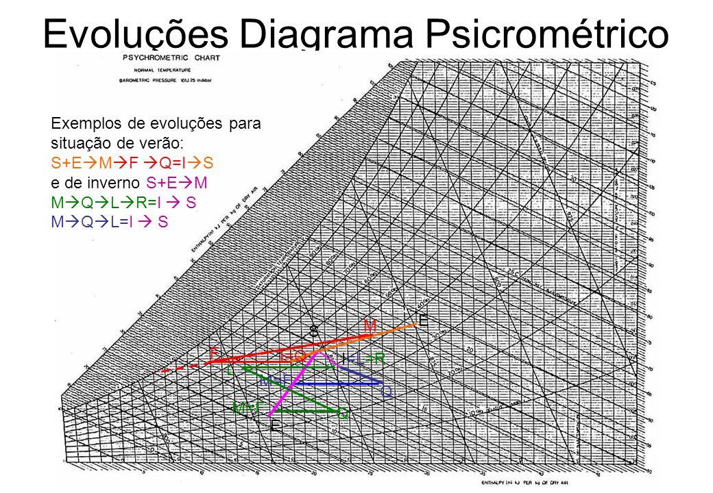 Evoluções Diagrama Psicrométrico S I=L=R E M=F Q I=Q E M F M=F Q L Exemplos de evoluções para situação de verão: S+E M F Q=I S e de inverno S+E M M Q