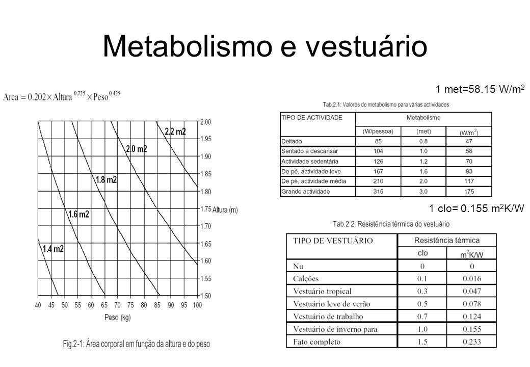Metabolismo e vestuário 1 met=58.15 W/m 2 1 clo= 0.155 m 2 K/W