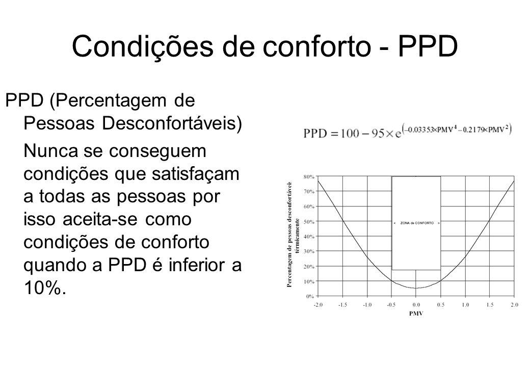 Condições de conforto - PPD PPD (Percentagem de Pessoas Desconfortáveis) Nunca se conseguem condições que satisfaçam a todas as pessoas por isso aceit