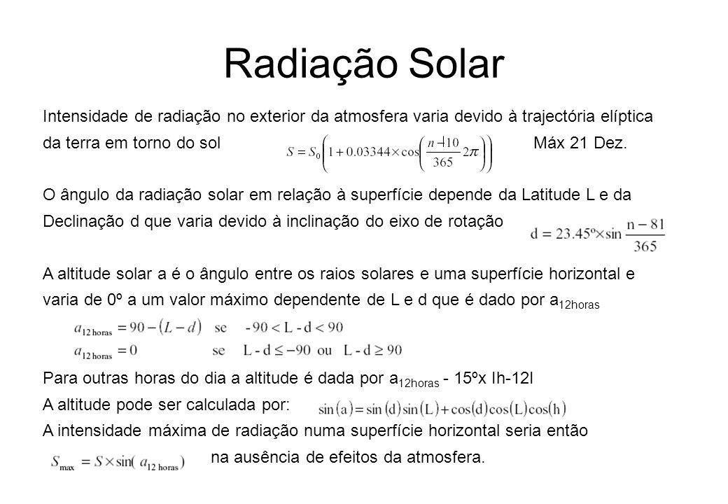 Intensidade de radiação no exterior da atmosfera varia devido à trajectória elíptica da terra em torno do sol Máx 21 Dez. O ângulo da radiação solar e