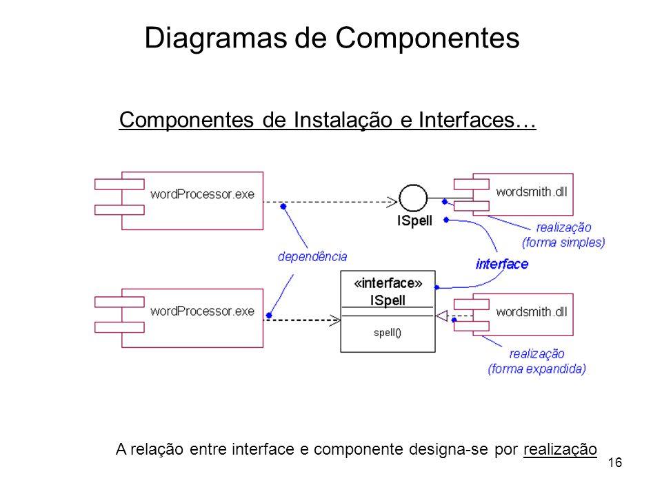 16 Diagramas de Componentes Componentes de Instalação e Interfaces… A relação entre interface e componente designa-se por realização