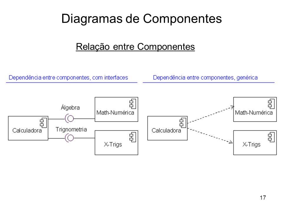17 Diagramas de Componentes Relação entre Componentes