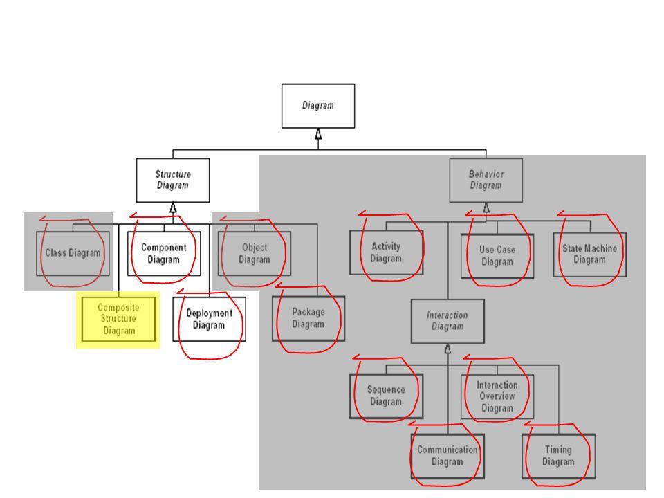 13 Componentes Estereótipos para componentes (UML, v1.3) «document» : denota um documento.