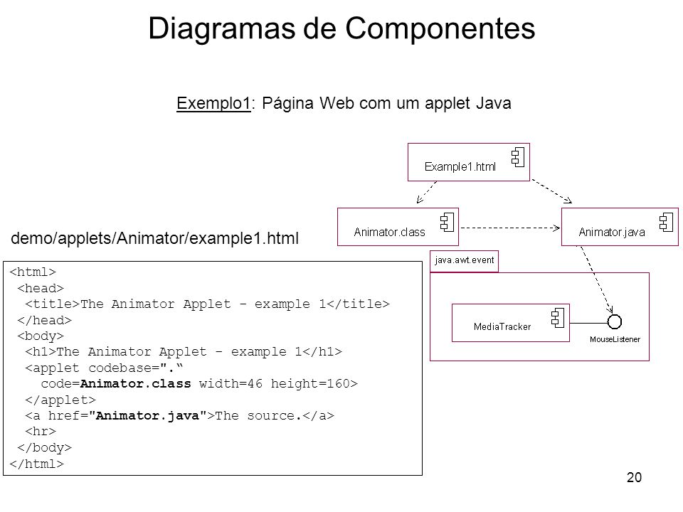 20 Diagramas de Componentes Exemplo1: Página Web com um applet Java demo/applets/Animator/example1.html The Animator Applet - example 1 The Animator A