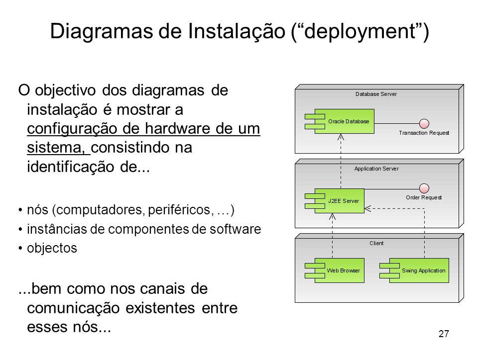 27 Diagramas de Instalação (deployment) O objectivo dos diagramas de instalação é mostrar a configuração de hardware de um sistema, consistindo na ide