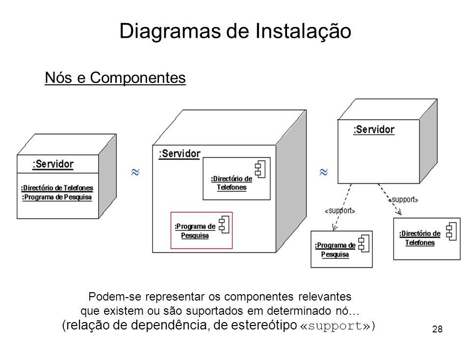 28 Diagramas de Instalação Podem-se representar os componentes relevantes que existem ou são suportados em determinado nó… (relação de dependência, de