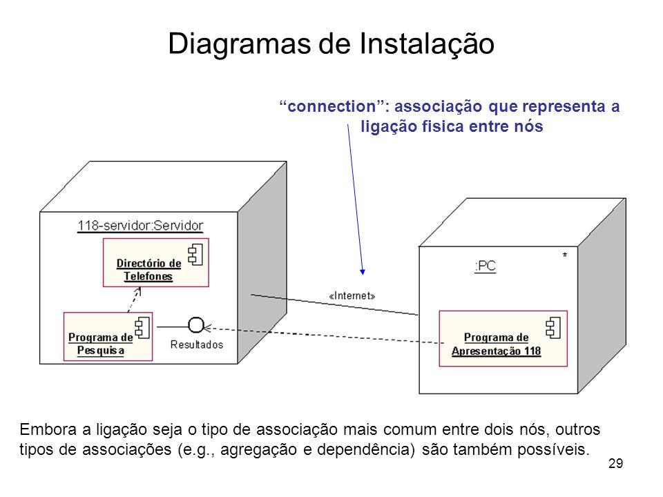29 Diagramas de Instalação Embora a ligação seja o tipo de associação mais comum entre dois nós, outros tipos de associações (e.g., agregação e depend