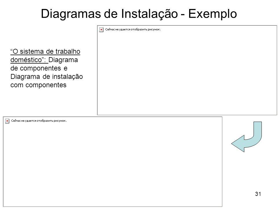 31 Diagramas de Instalação - Exemplo O sistema de trabalho doméstico: Diagrama de componentes e Diagrama de instalação com componentes