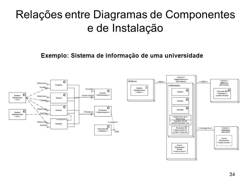 34 Relações entre Diagramas de Componentes e de Instalação Exemplo: Sistema de informação de uma universidade