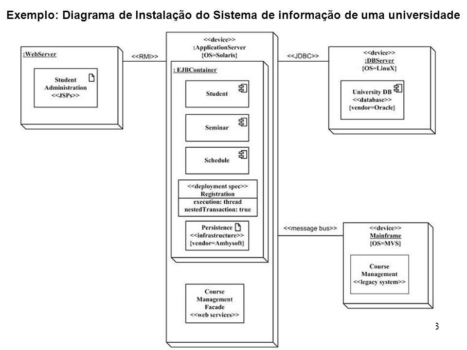36 Exemplo: Diagrama de Instalação do Sistema de informação de uma universidade
