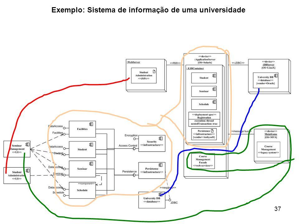 37 Exemplo: Sistema de informação de uma universidade