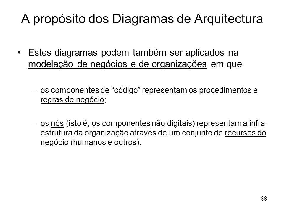 38 A propósito dos Diagramas de Arquitectura Estes diagramas podem também ser aplicados na modelação de negócios e de organizações em que –os componen