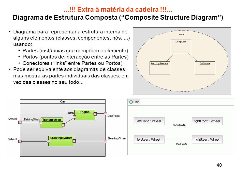 40...!!! Extra à matéria da cadeira !!!... Diagrama de Estrutura Composta (Composite Structure Diagram) Diagrama para representar a estrutura interna