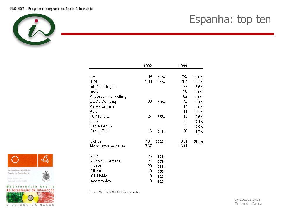 27-01-2002 20:29 Eduardo Beira Espanha: top ten Fonte: Sedisi 2000; Milhões pesetas