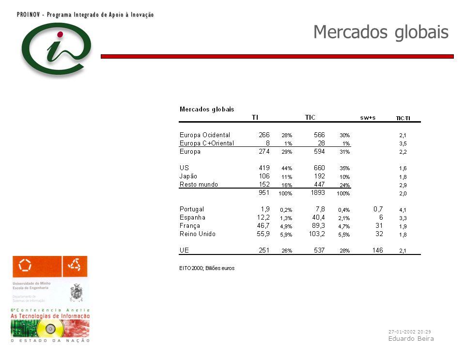 27-01-2002 20:29 Eduardo Beira Mercados globais