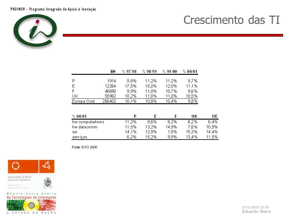 27-01-2002 20:29 Eduardo Beira Crescimento das TI