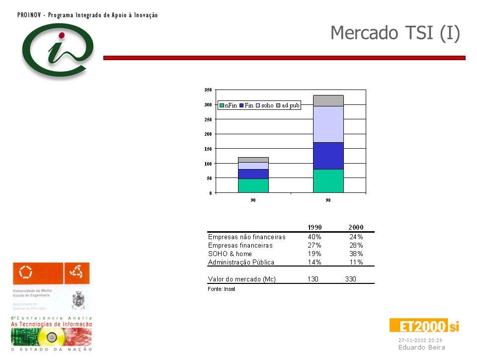 27-01-2002 20:29 Eduardo Beira Portugal / Espanha Estrutura do sector