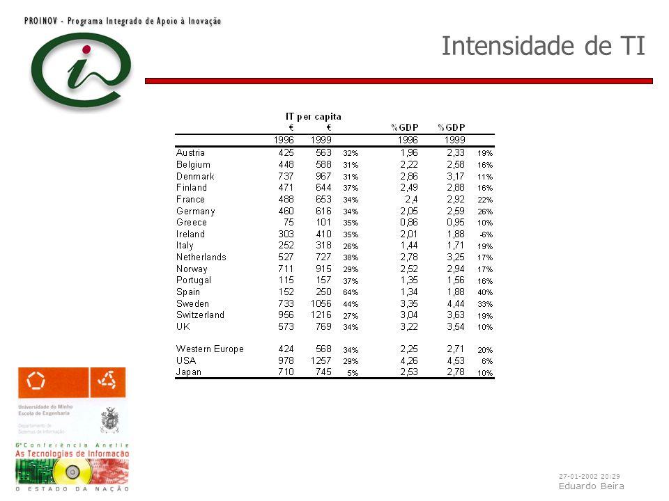 27-01-2002 20:29 Eduardo Beira Intensidade de TI