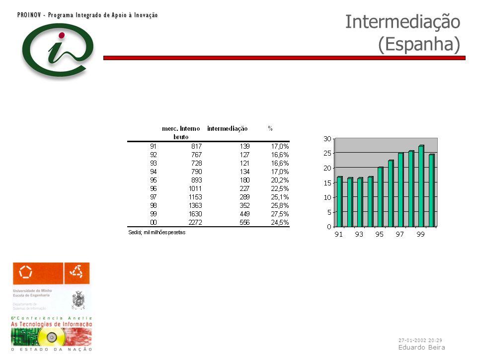 27-01-2002 20:29 Eduardo Beira Intermediação (Espanha)