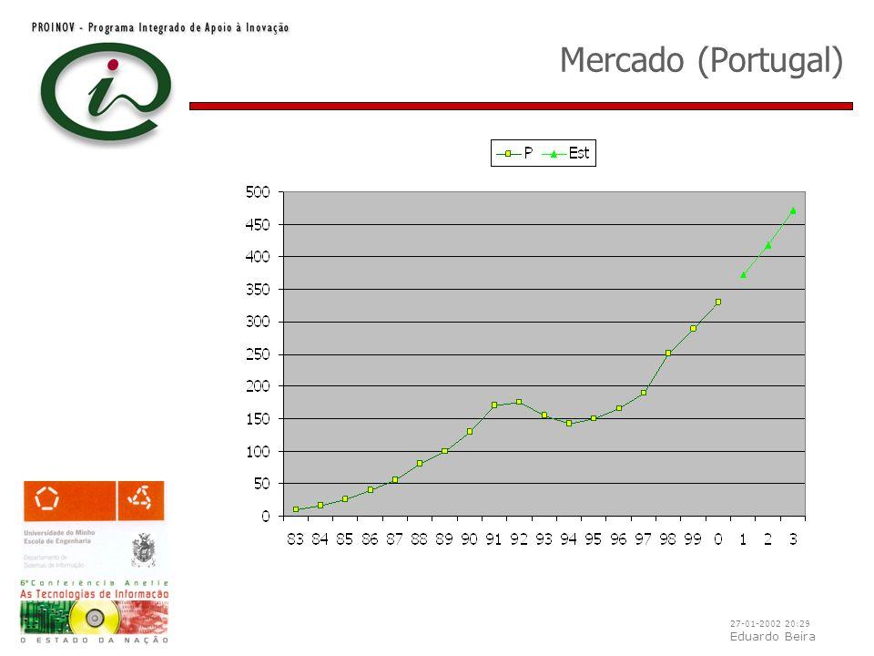 27-01-2002 20:29 Eduardo Beira Import / Export (P, 1999)