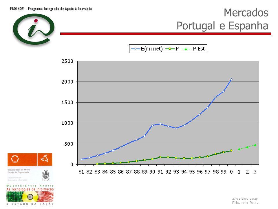 27-01-2002 20:29 Eduardo Beira Mercados Portugal e Espanha