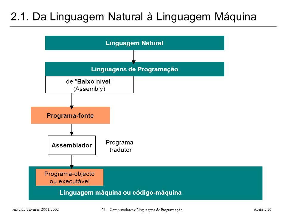 António Tavares, 2001/2002 01 – Computadores e Linguagens de Programação Acetato 10 2.1. Da Linguagem Natural à Linguagem Máquina Programa-objecto ou