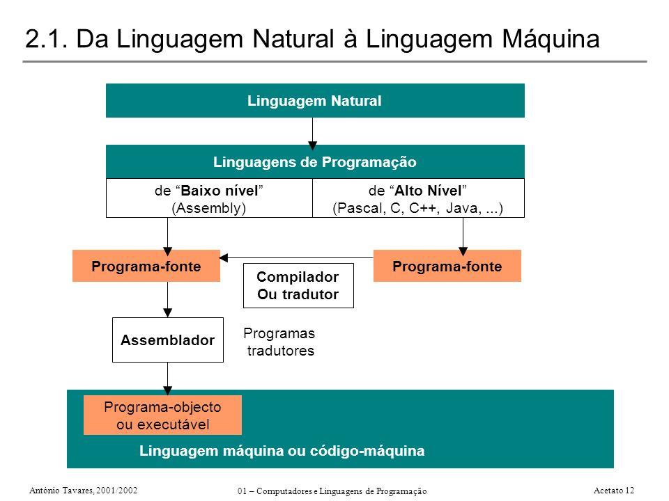 António Tavares, 2001/2002 01 – Computadores e Linguagens de Programação Acetato 12 2.1. Da Linguagem Natural à Linguagem Máquina Programa-objecto ou