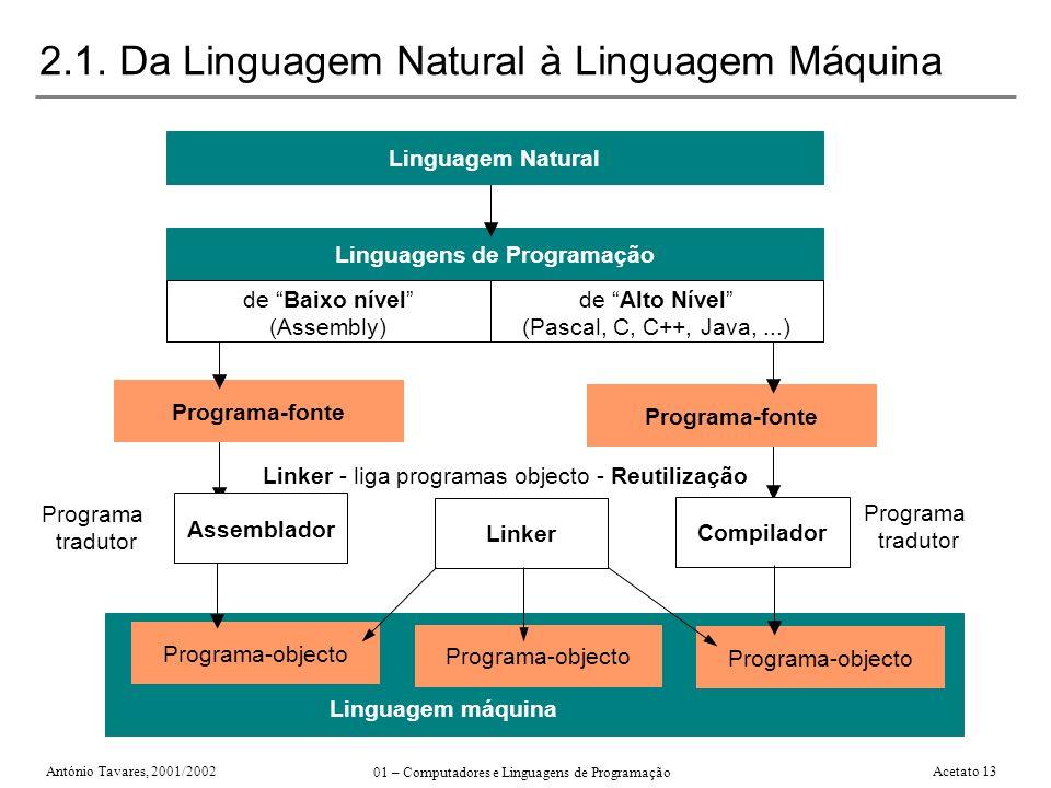 António Tavares, 2001/2002 01 – Computadores e Linguagens de Programação Acetato 13 2.1. Da Linguagem Natural à Linguagem Máquina Programa-objecto Lin