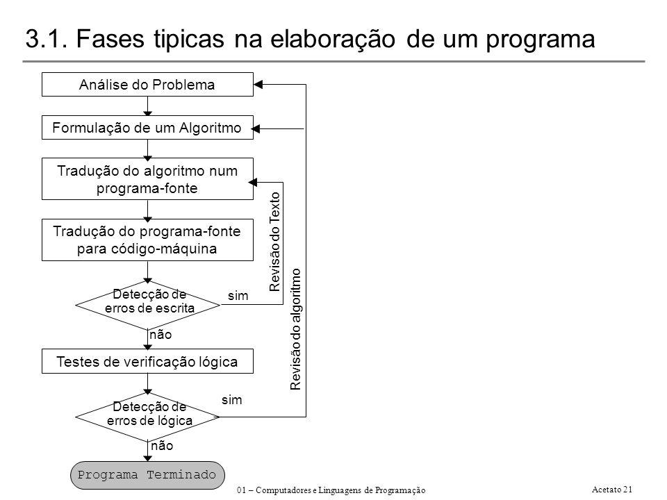 António Tavares, 2001/2002 01 – Computadores e Linguagens de Programação Acetato 21 3.1. Fases tipicas na elaboração de um programa Análise do Problem