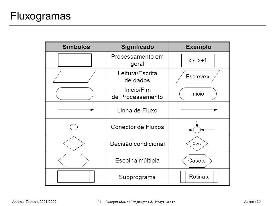 António Tavares, 2001/2002 01 – Computadores e Linguagens de Programação Acetato 25 Fluxogramas SimbolosSignificadoExemplo Processamento em geral Leit