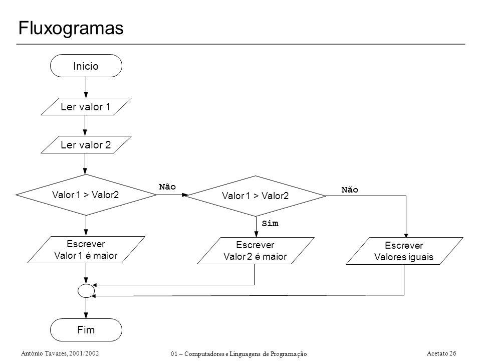 António Tavares, 2001/2002 01 – Computadores e Linguagens de Programação Acetato 26 Fluxogramas Escrever Valores iguais Inicio Fim Ler valor 1 Ler val