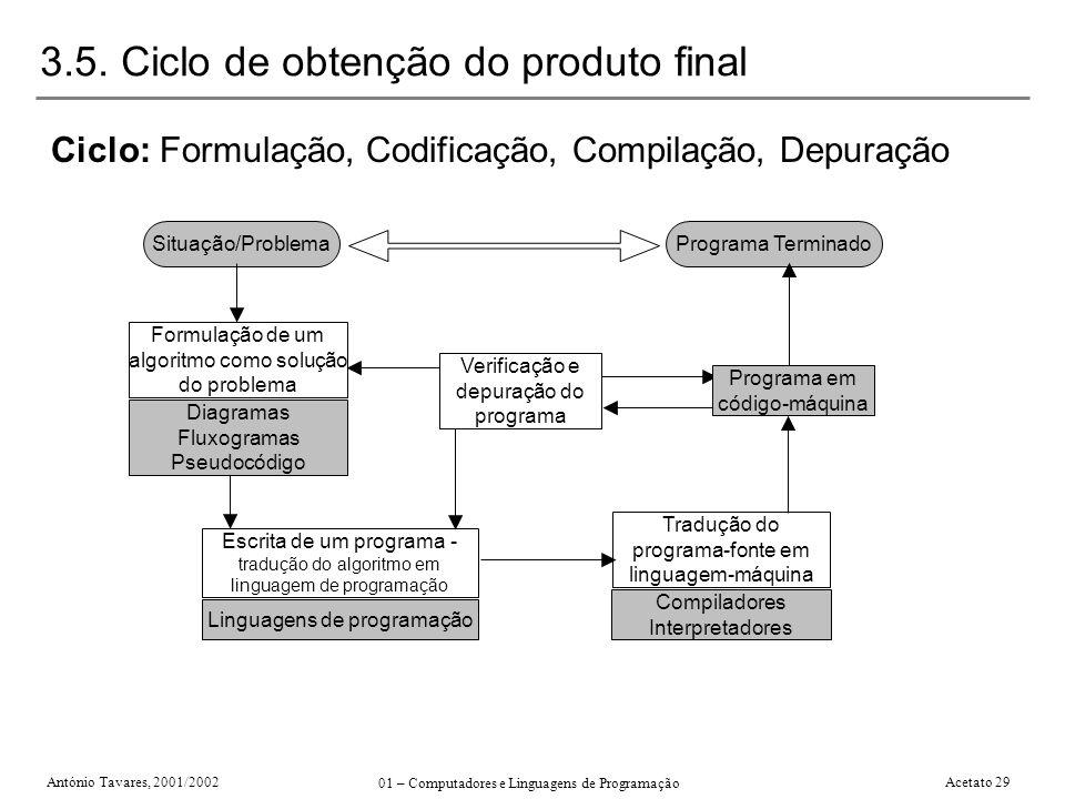 António Tavares, 2001/2002 01 – Computadores e Linguagens de Programação Acetato 29 3.5. Ciclo de obtenção do produto final Ciclo: Formulação, Codific